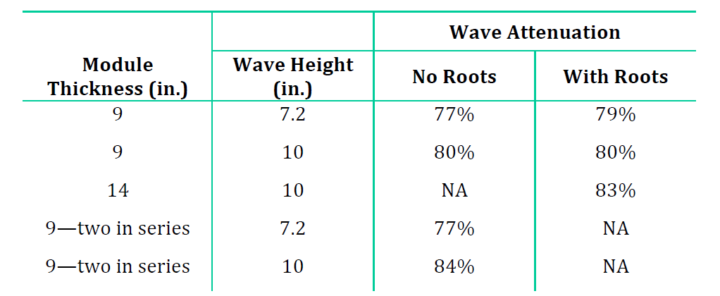 TABLE 1. WAVE ATTENUATION RESULTS